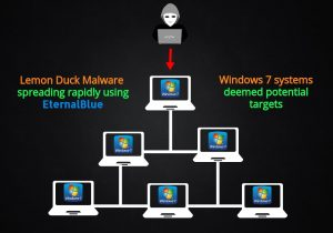 Lemon Duck Malware : Infecting outdated Windows systems using EternalBlue
