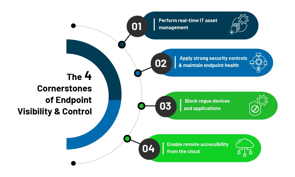 cornerstones-of-endpoint-visibility-and-control