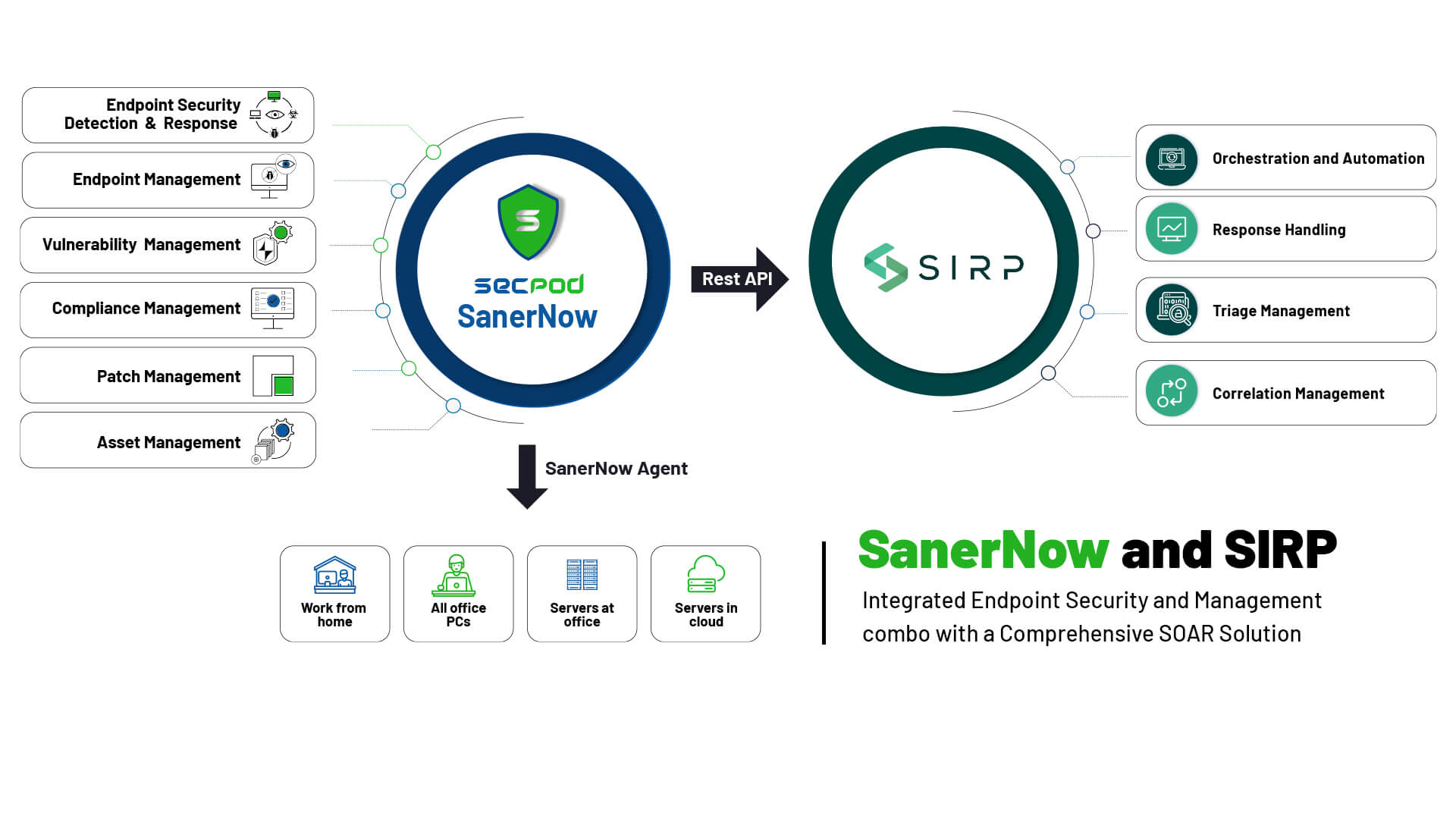 SanerNow Integration with SIRP shown via a diagram
